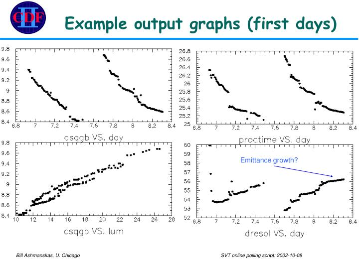Example output graphs (first days)