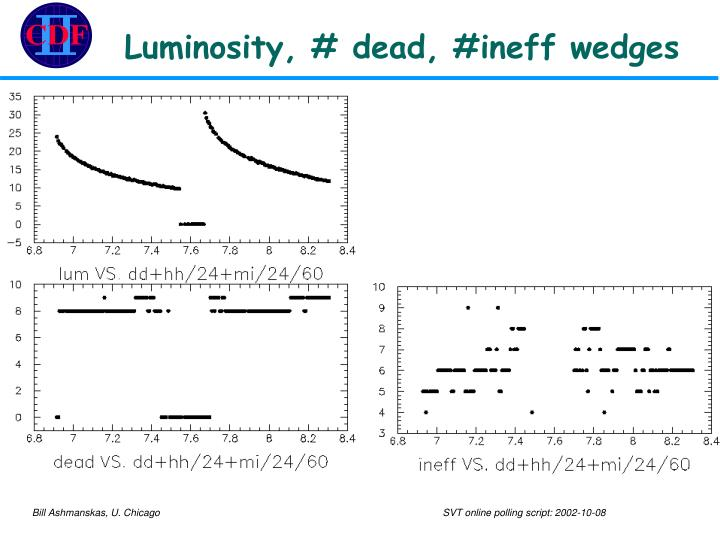Luminosity, # dead, #ineff wedges
