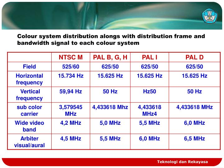 Colour system distribution alongs with distribution frame and bandwidth signal to each colour system...