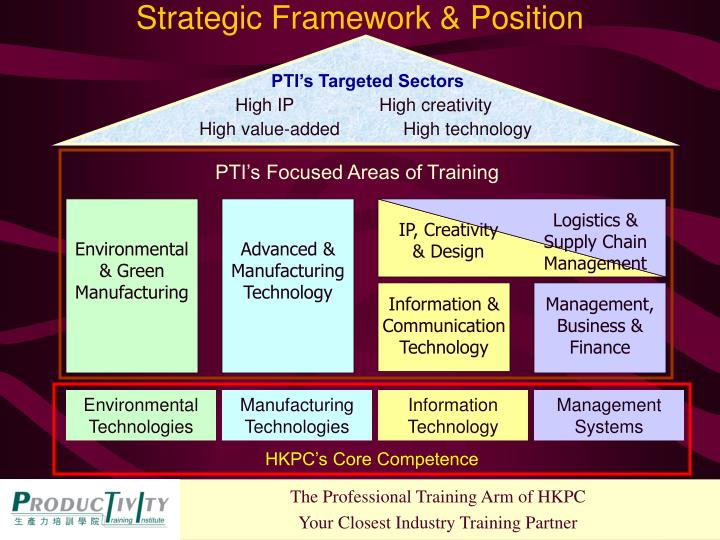 Strategic Framework & Position