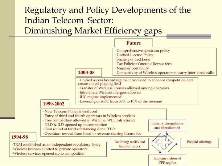 Industry deregulation and liberalization