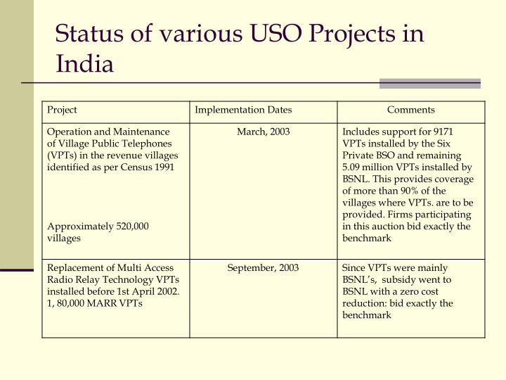 Status of various USO Projects in India