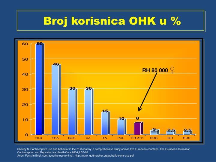 Broj korisnica OHK u %