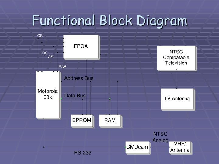 Burglar Alarm Burglar Alarm Block Diagram