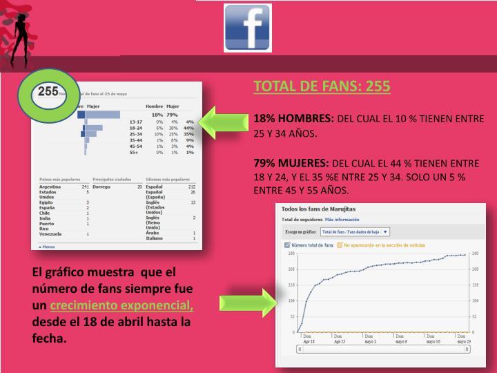 TOTAL DE FANS: 255