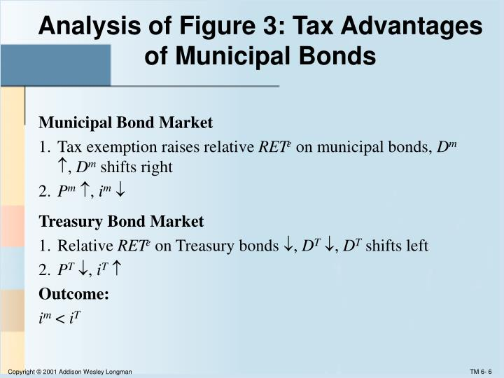 Analysis of Figure 3: Tax Advantages