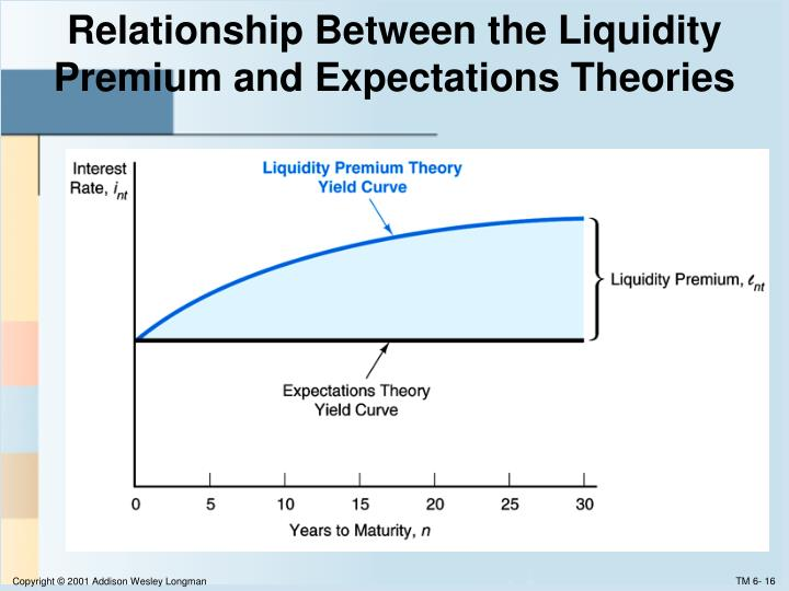 Relationship Between the Liquidity Premium and Expectations Theories
