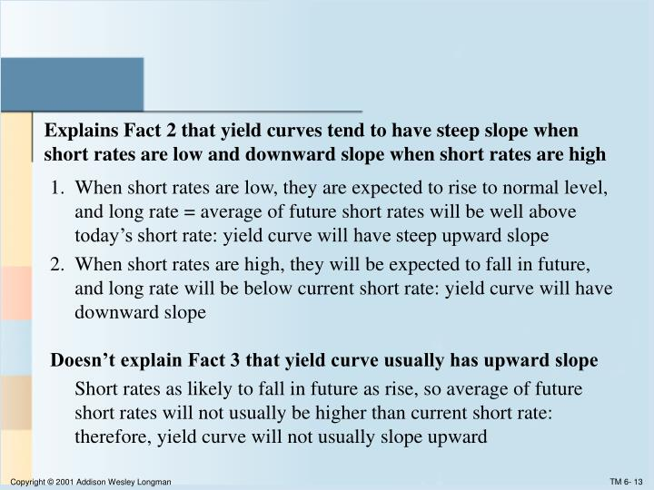 Explains Fact 2 that yield curves tend to have steep slope when short rates are low and downward slope when short rates are high
