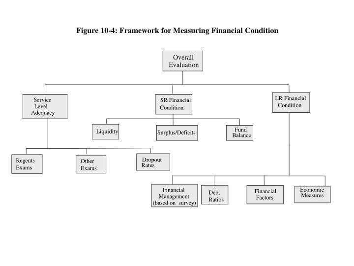 Figure 10-4: Framework for Measuring Financial Condition