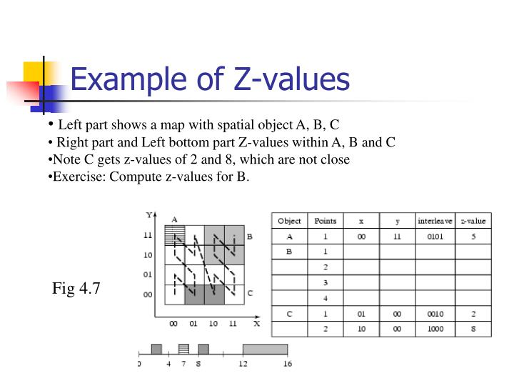 Example of Z-values