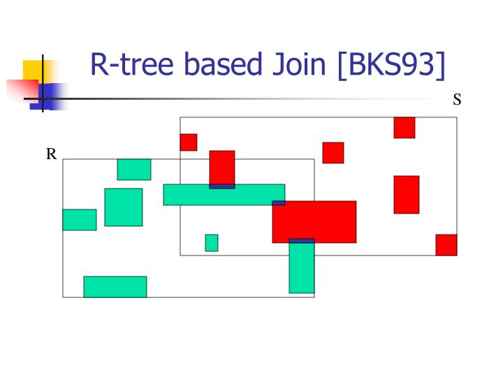 R-tree based Join [BKS93]