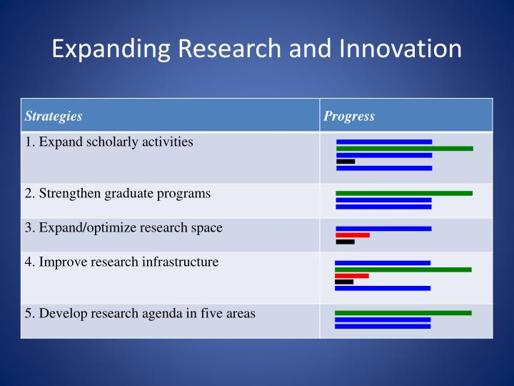Expanding Research and Innovation