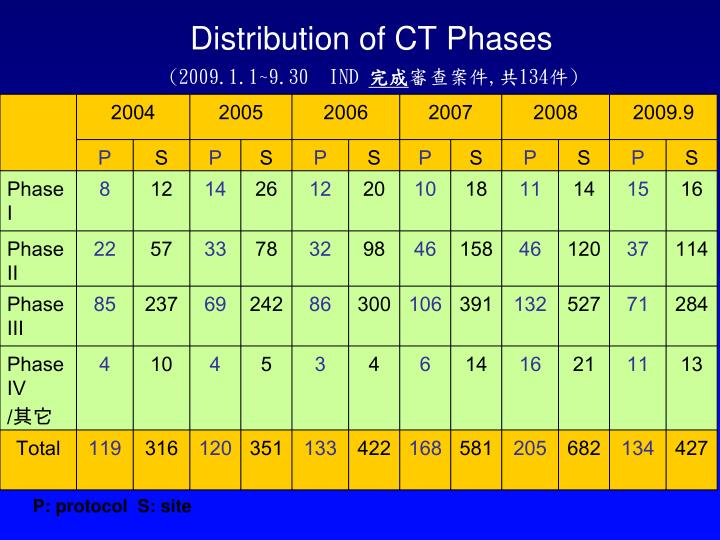 Distribution of CT Phases
