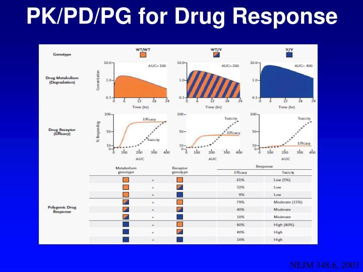 PK/PD/PG for Drug Response