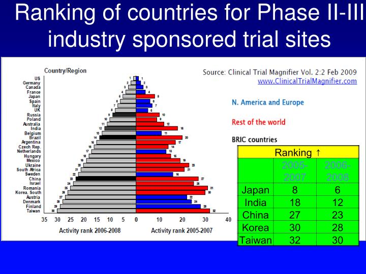 Ranking of countries for Phase II-III industry sponsored trial sites