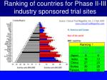 ranking of countries for phase ii iii industry sponsored trial sites