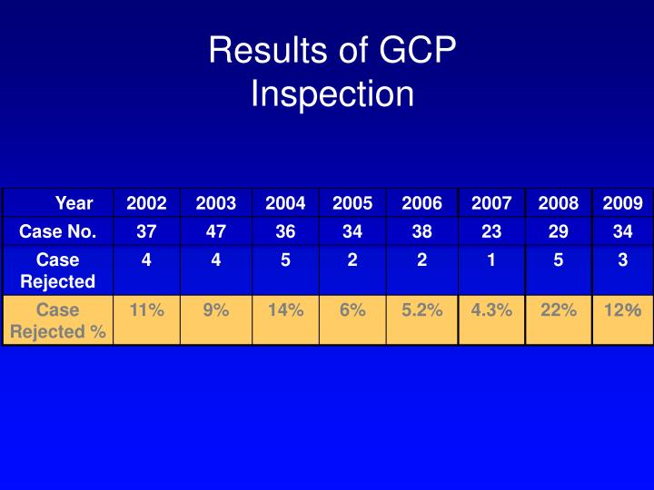 Results of GCP Inspection