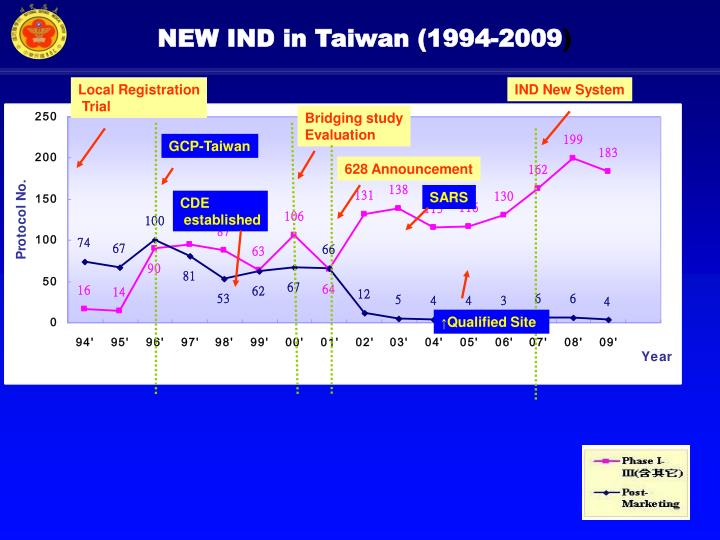 NEW IND in Taiwan (1994-2009
