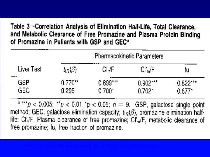Hu OYP, Tang HS and Sheeng TY, J Pharm Sci 1995;84:111-4