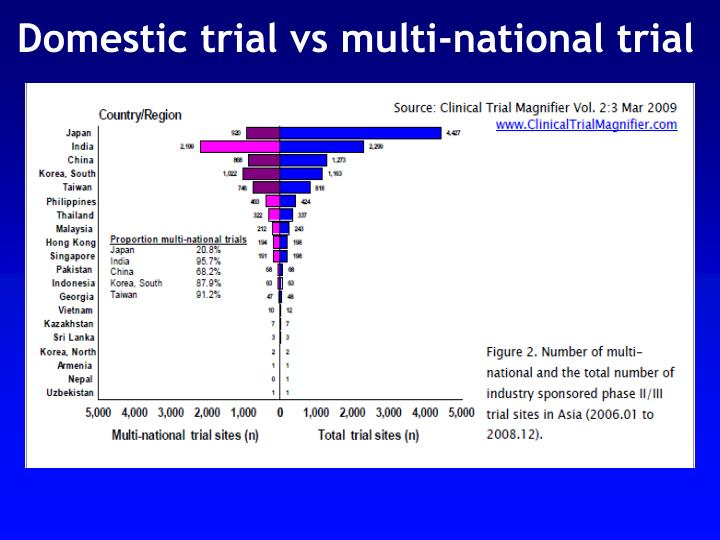 Domestic trial vs multi-national trial