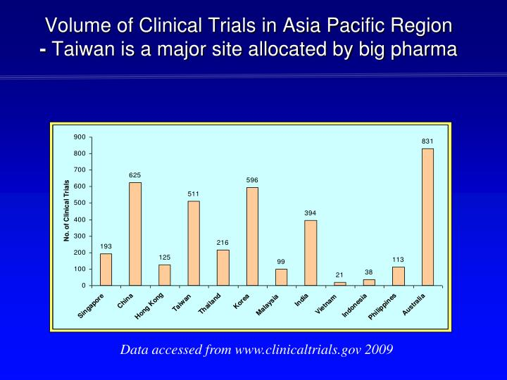 Volume of Clinical Trials in Asia Pac