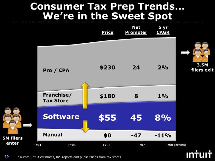Consumer Tax Prep Trends… We're in the Sweet Spot