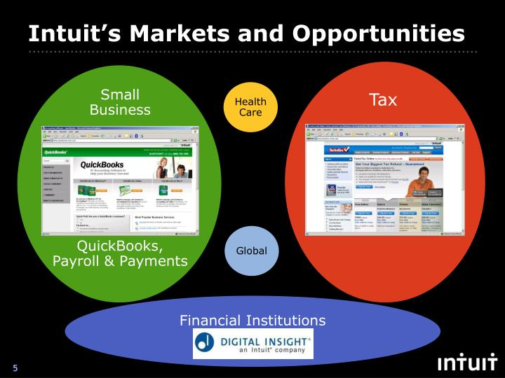 Intuit's Markets and Opportunities