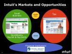 intuit s markets and opportunities