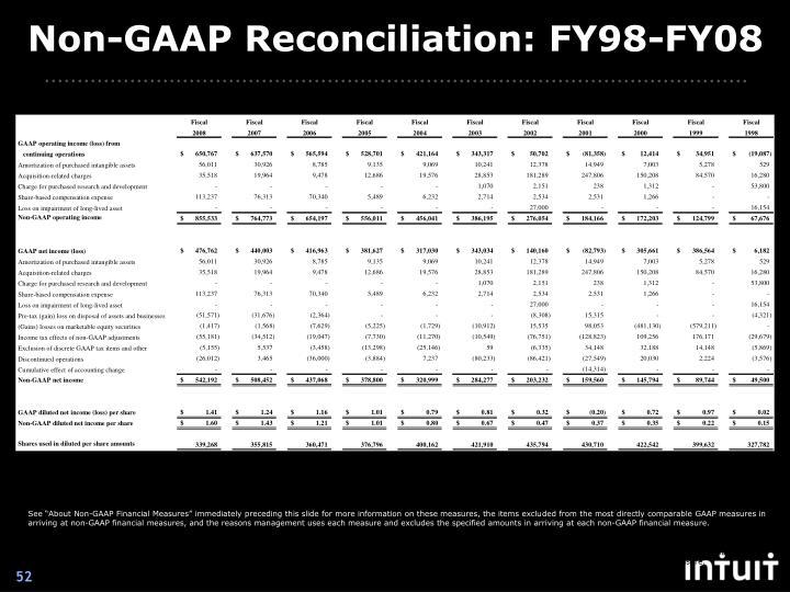 Non-GAAP Reconciliation: FY98-FY08