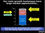 our main growth businesses have large market opportunities