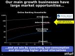 our main growth businesses have large market opportunities1