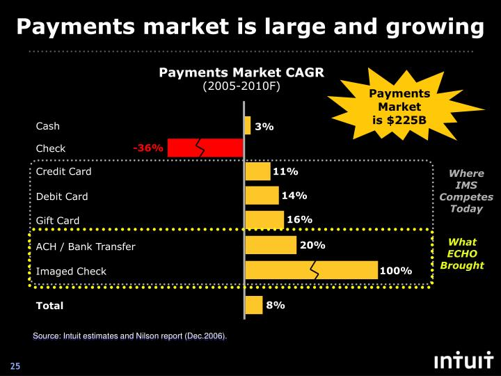 Payments market is large and growing