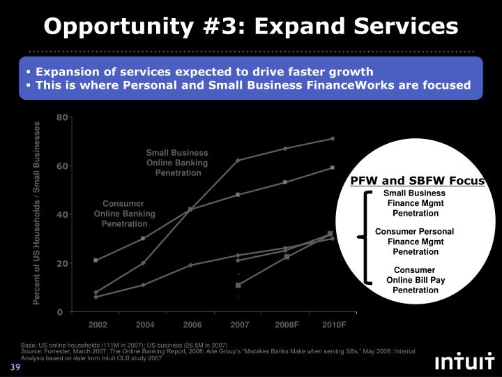Opportunity #3: Expand Services