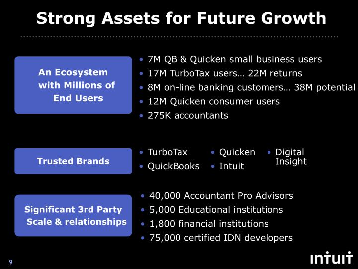 Strong Assets for Future Growth