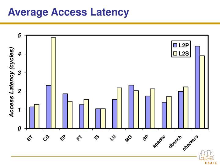 Average Access Latency