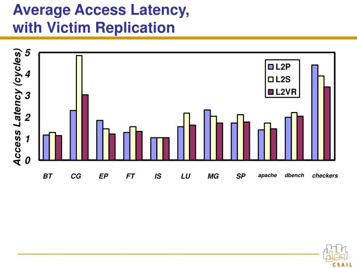 Average Access Latency, with Victim Replication