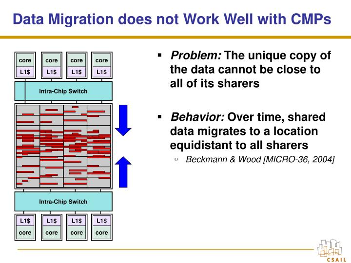 Data Migration does not Work Well with CMPs