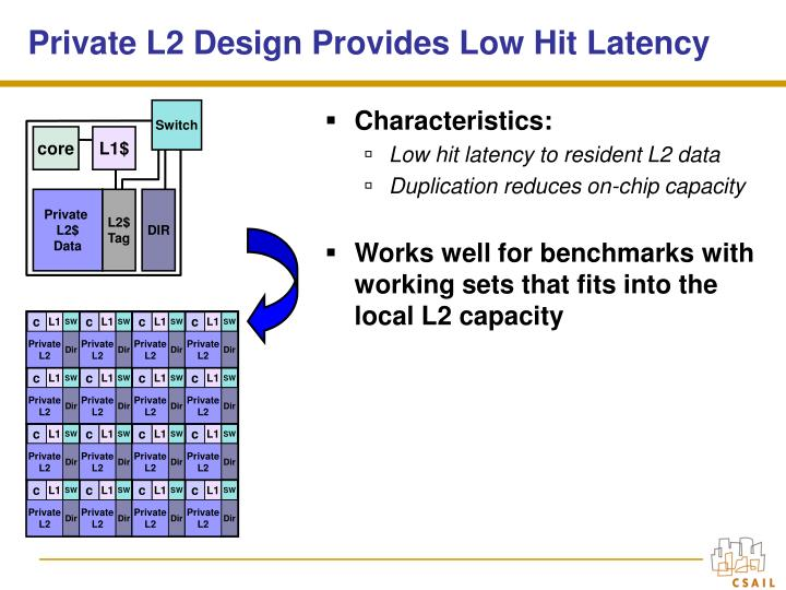 Private L2 Design Provides Low Hit Latency