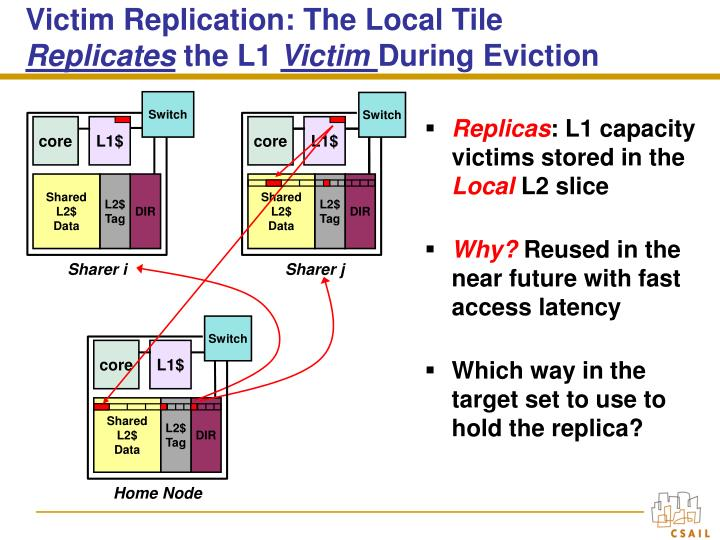 Victim Replication: The Local Tile