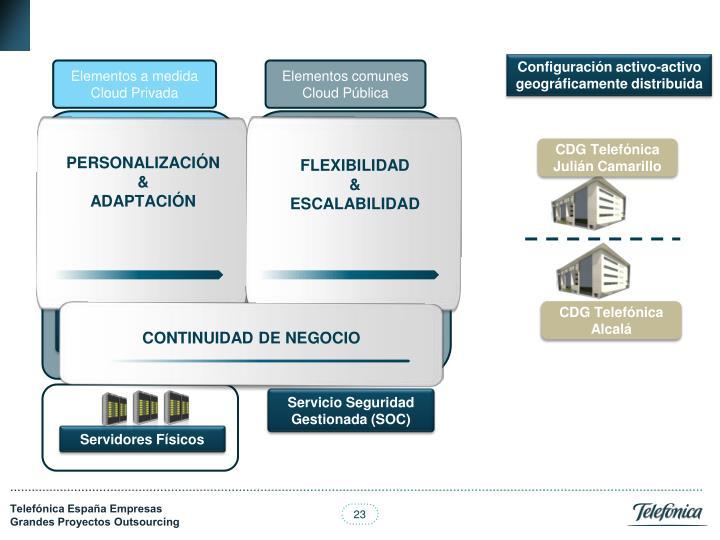 Configuración activo-activo geográficamente distribuida