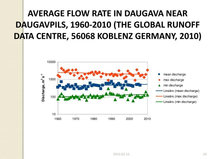 AVERAGE FLOW RATE IN DAUGAVA NEAR DAUGAVPILS