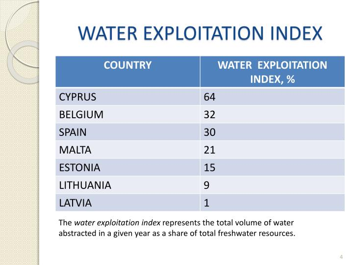 WATER EXPLOITATION INDEX