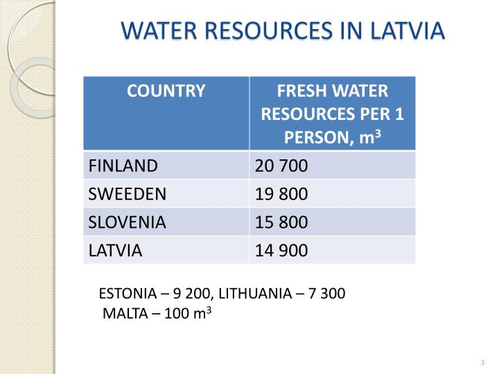 Water resources in latvia
