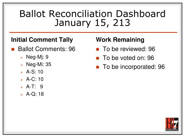 Ballot Reconciliation Dashboard