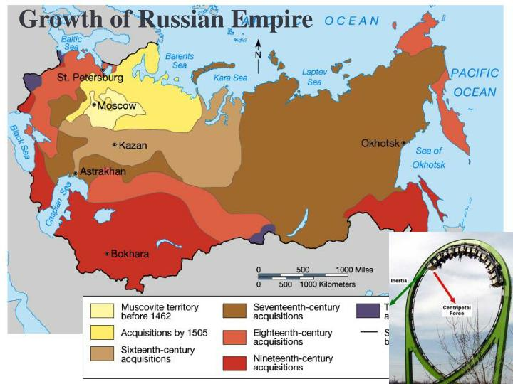 Growth of Russian Empire