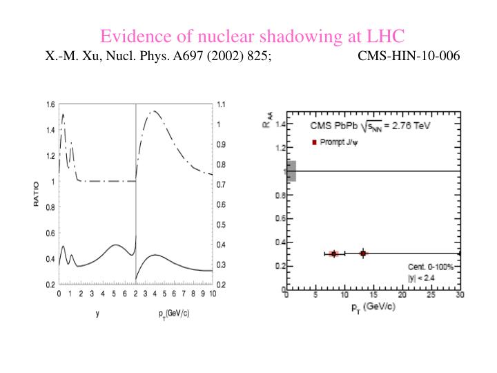 Evidence of nuclear shadowing at LHC