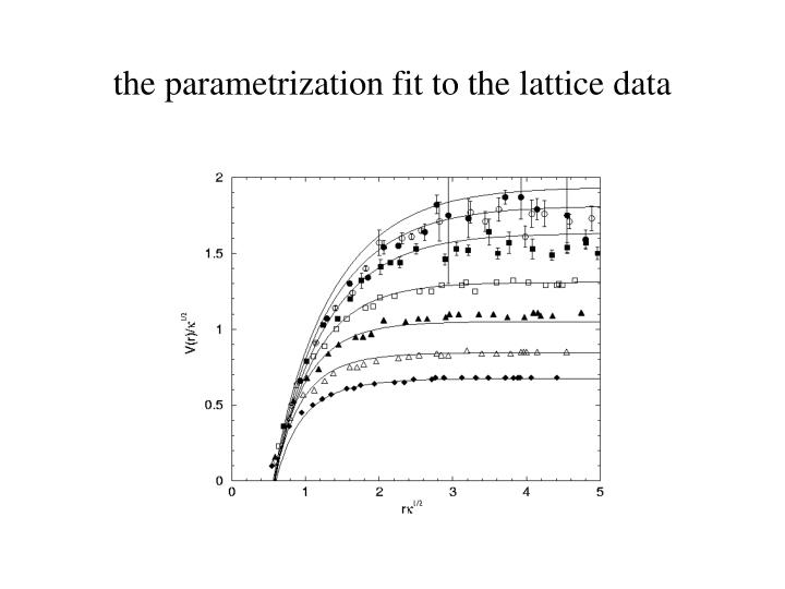 the parametrization fit to the lattice data