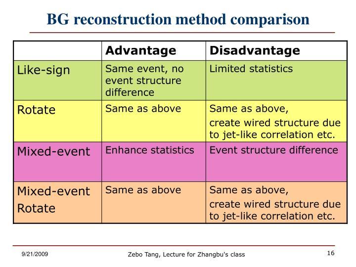 BG reconstruction method comparison