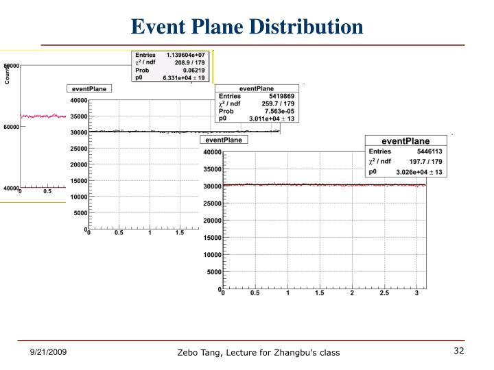 Event Plane Distribution