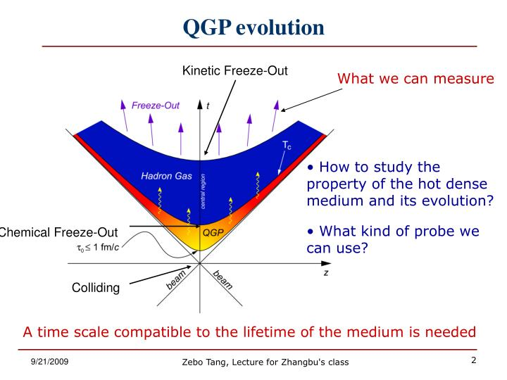 Kinetic Freeze-Out